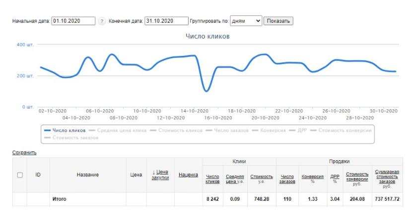Продвижение интернет-магазина на Яндекс.Маркете